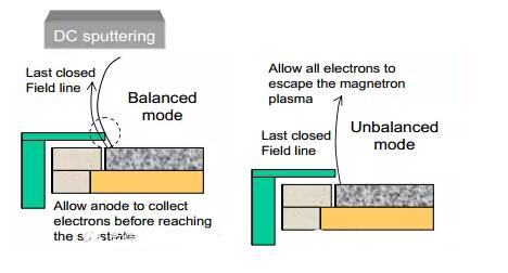 磁控溅射的打弧现象
